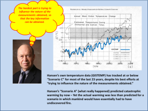Figure 15. Hansen's 1988 falsification of AGW.