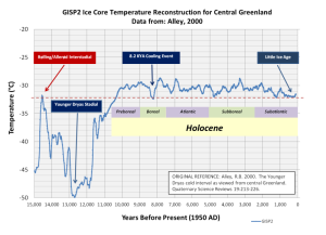 Figure 19. The Little Ice Age.may have been the coldest climatic period of the past 8,200 years.