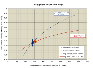 Figure 17. A cross plot of the Moberg reconstruction against the DE-08 ice core CO2 yields an ECS of ~1.9 °C.