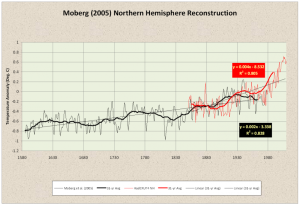 Figure 5. Moberg et al., 2005 demonstrates that the average Northern Hemisphere surface temperature was rising at a rate of 0.2 °C per century since the late 1500's. The instrumental record indicates a warming rate of 0.4 °C per century. Therefore, at least half of the industrial era warming could be natural.