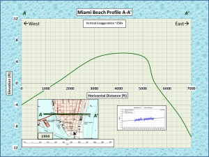 Topographic profile A-A'. The NOAA sea level trend has been plotted at.the same vertical scale.