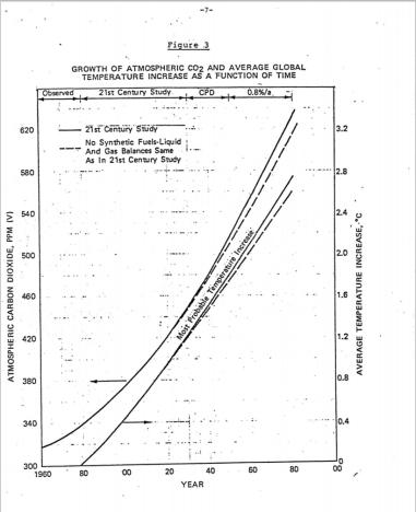 """Figure 1: Exxon's 1982 """"climate model."""""""