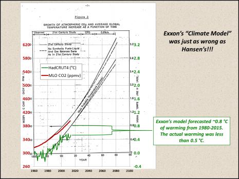 Figure 2: Exxon was just as wrong as Hansen!!!