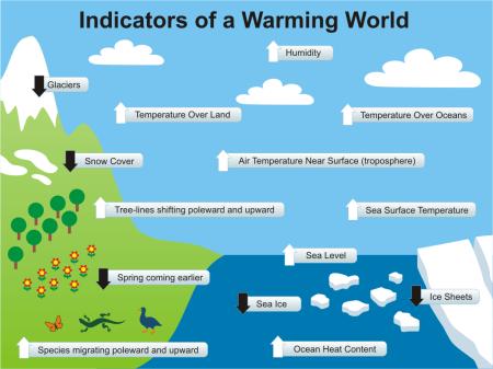 skeptical-science-warming-indicators