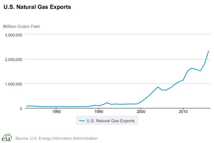 Can the U S  Become the Saudi Arabia of Natural Gas? | Watts