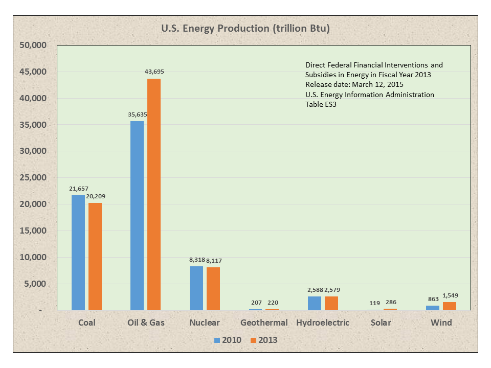 Energy Subsidies1