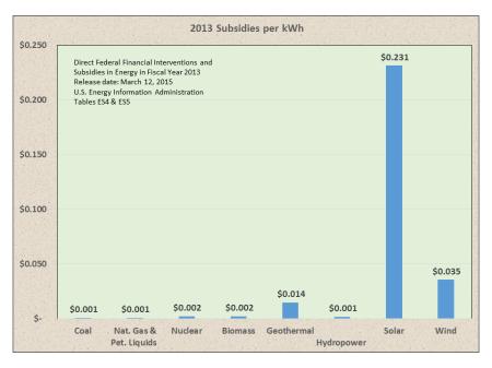 Energy Subsidies4