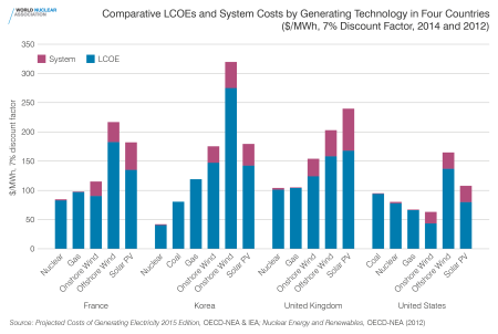 f12-comparative-lcoes-and-system-costs-hi-res
