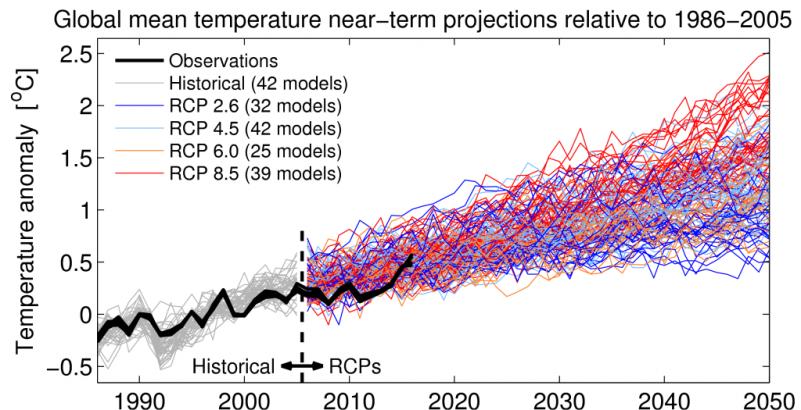 Risultati immagini per climate models vs observations