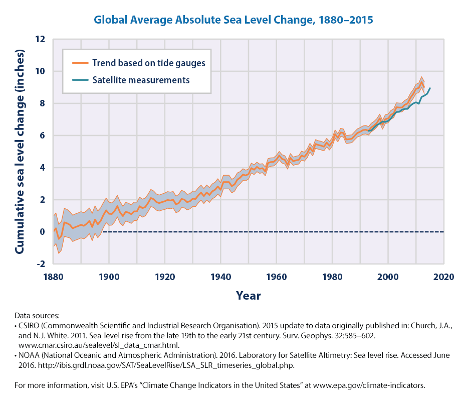 sea-level-download1-2016