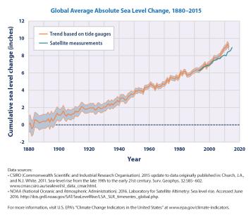 sea-level-download1-2016