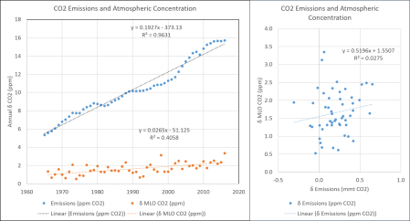 emissions_v_co2_delta