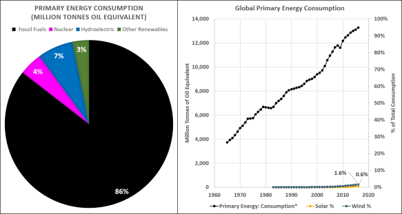 Bp Statistical Review Of World Energy 2020.The 3 Renewable Energy Tipping Point Debunk House