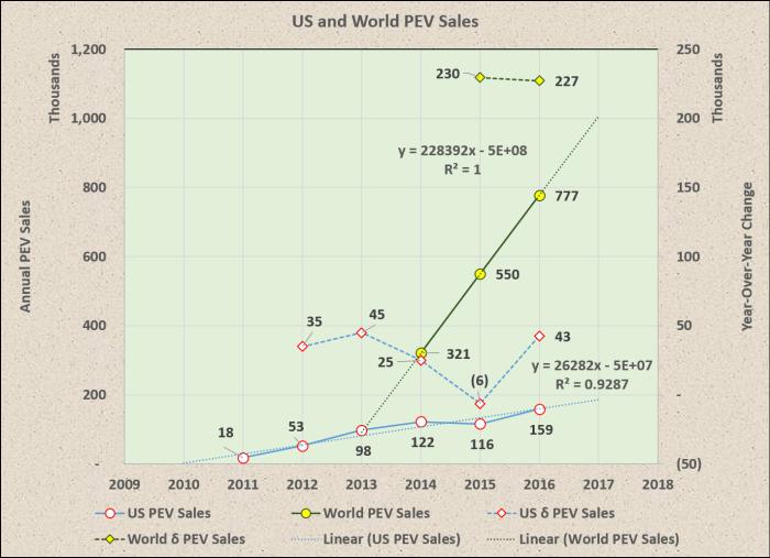 us_world_pev_sales