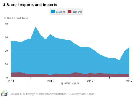 coal-quarterly_imports_exports