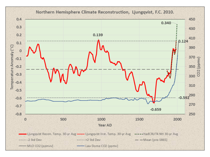 A Few Thoughts on the Fourth National Climate Assessment