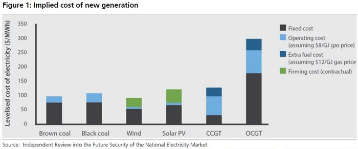 graph3a-implied-cost-of-new-generation-data