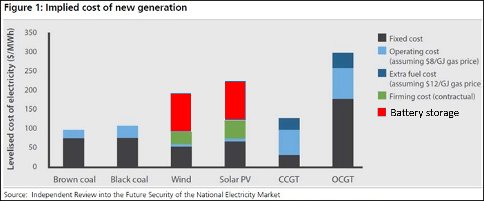 If Solar And Wind Are So Cheap, Why Are They Making