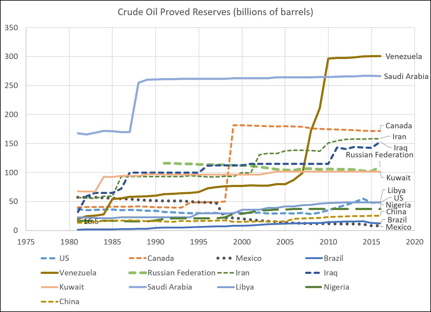 Major_Proved_Reserves