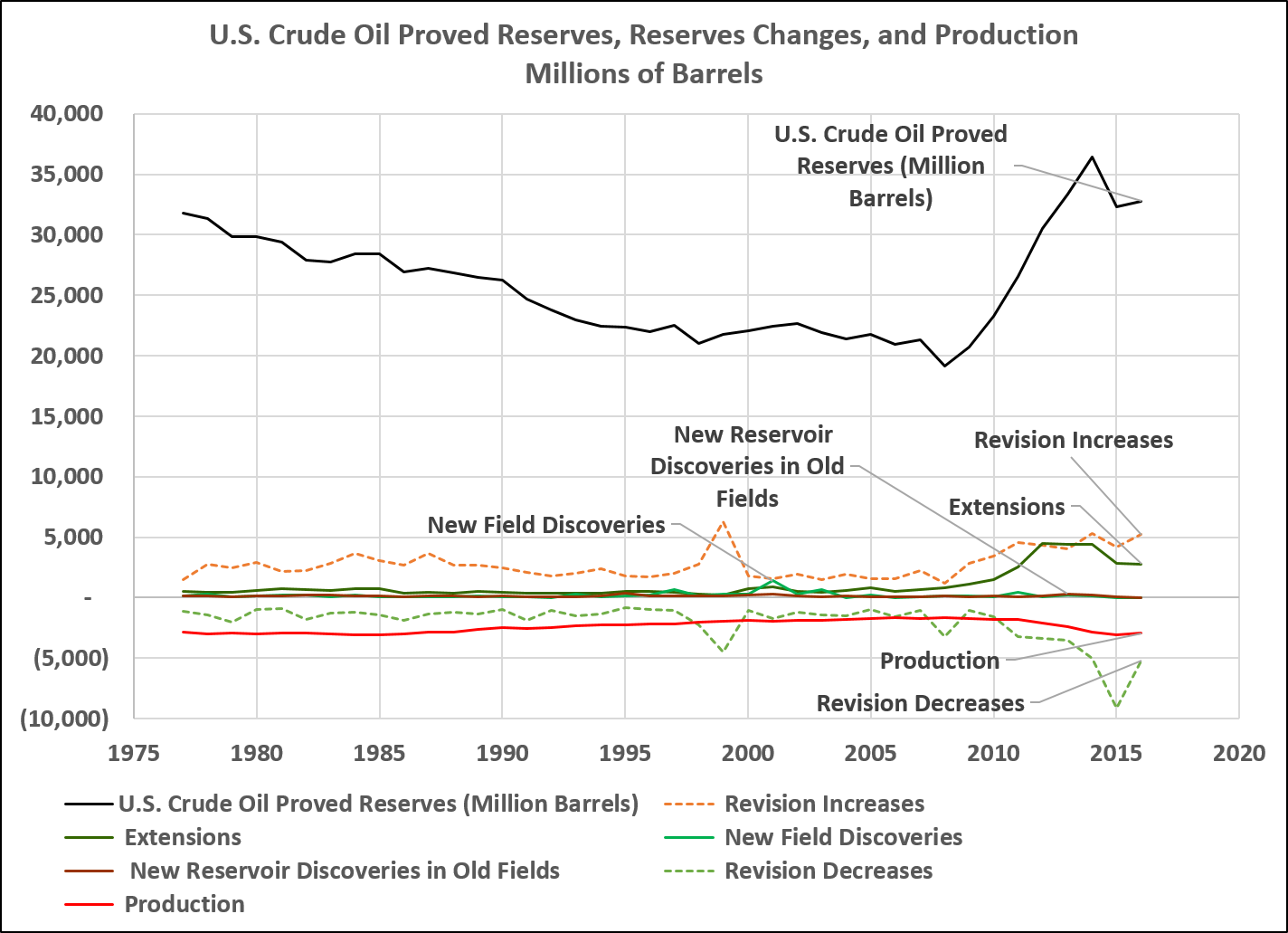 "Economist Foresees ""Quick Decline"" in US Oil Production"