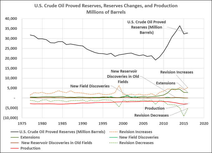 """No… """"The biggest Saudi oil field is [NOT] fading faster than"""