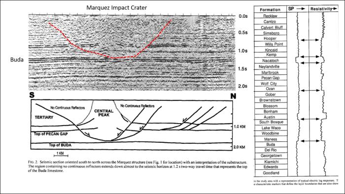 Uniformitarian Impact Craters…