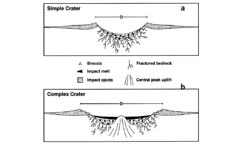 simple-a-and-complex-b-crater-structure-credit-nasa