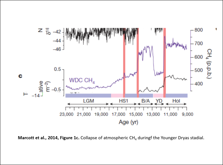 Poking a Hole in the Latest Younger Dryas Impact Paper