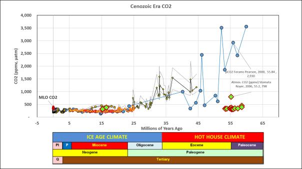 Cenozoic_CO2