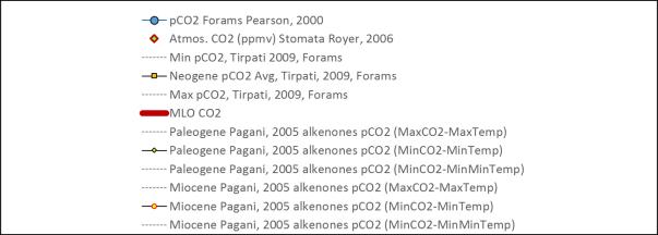 Cenozoic_CO2_leg