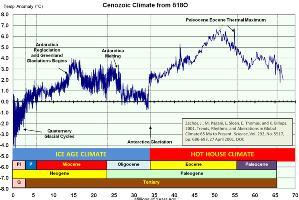 Cenozoic_Temp