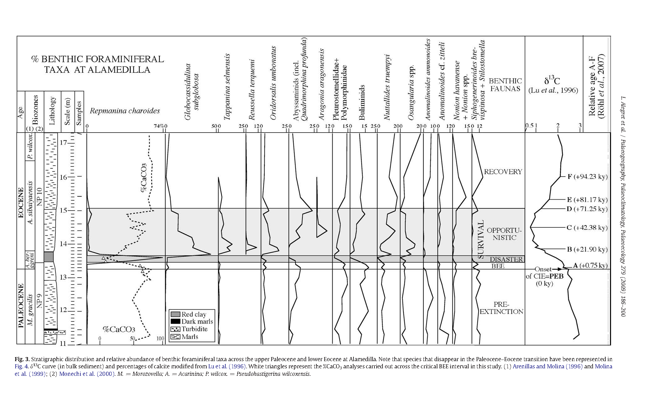 Fig 3 from Extinction and recovery of benthic foraminifera across the Paleocene–Eocene