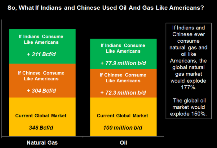 What If India And China Used Natural Gas And Oil Like The