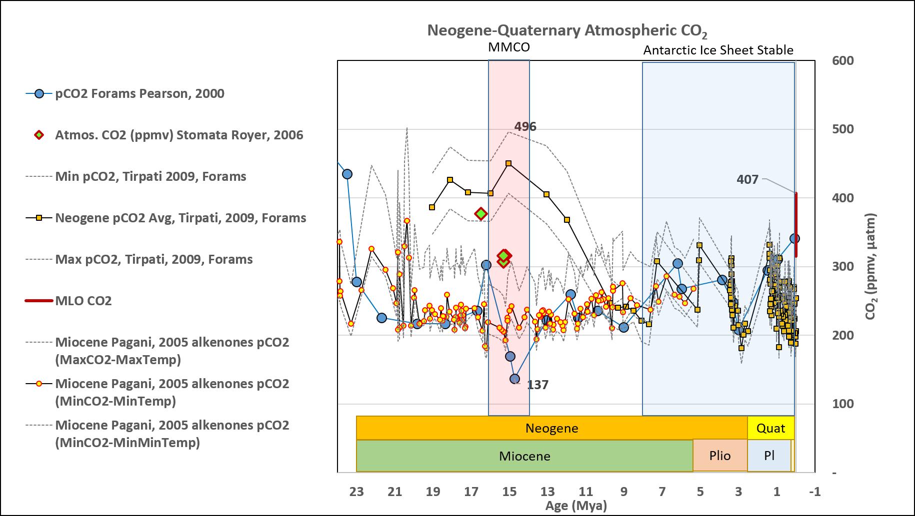 Neogene CO2