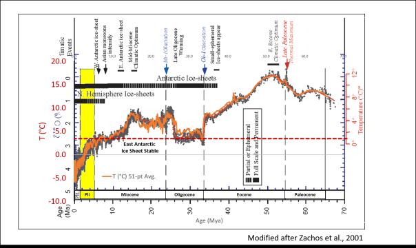 Zachosetal2001_Cenozoic d18O_4