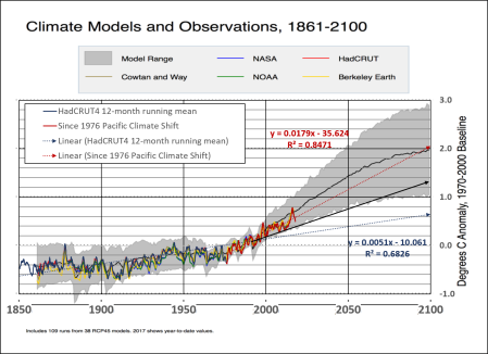Models and observations