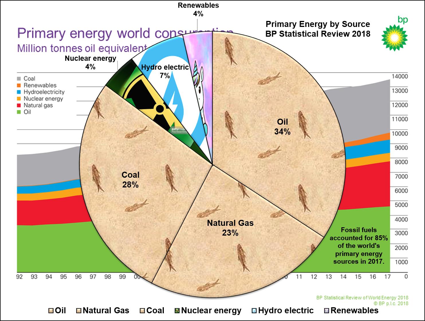 BP_Primary_Energy