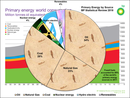 BP_Primary_Energy