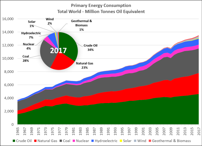 Bp Statistical Review Of World Energy 2020.Highlights From The 2018 Bp Statistical Review Of World