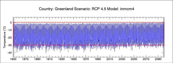 Greenland_inmcm4_45