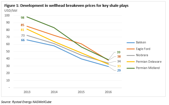 Energy Dominance: US Crude Oil Production Tops 12 Million