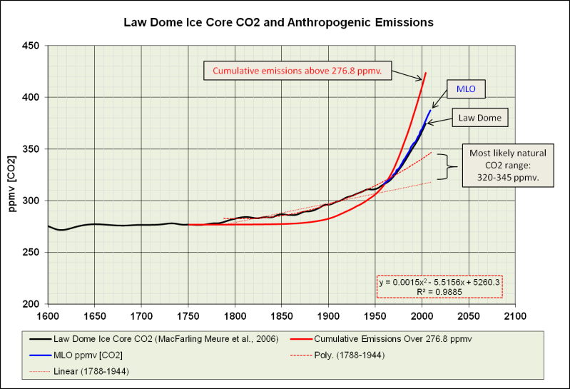 Drag The Labels Onto This Diagram Of The Carbon Cycle Free Wiring Diagram
