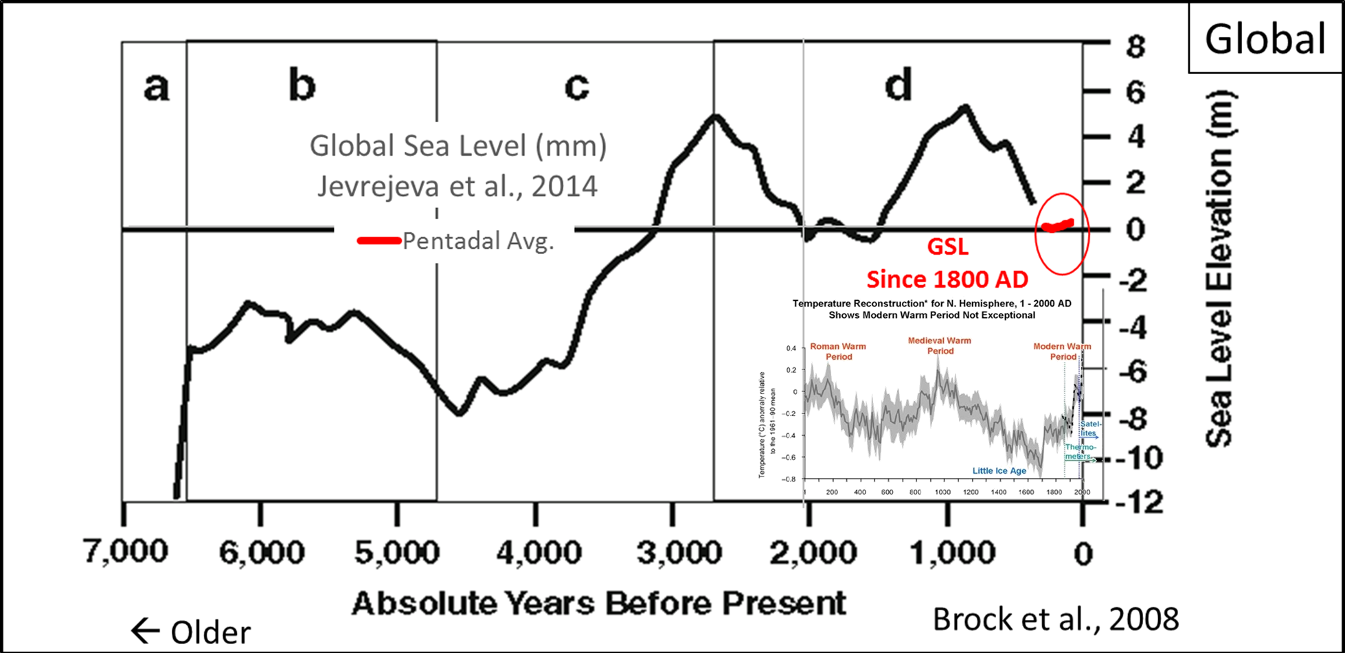 Apocalyptic Sea-Level Rise—Just a Thing of the Past? | Watts
